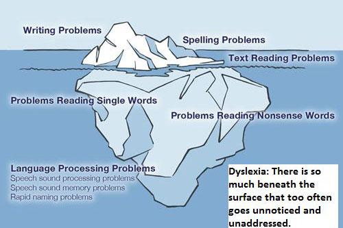 about-dyslexia