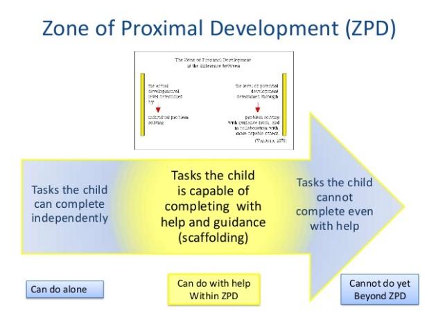 sociocultural-development-vygotsky-15-638