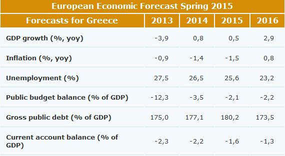 european_economic_forecast_spring_2015_greece_en