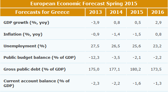 european_economic_forecast_spring_2015_greece_en