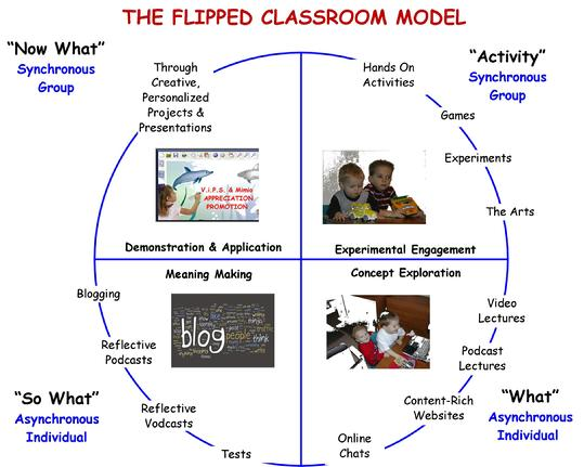 539_v-i-p-s-__flipped_classroom_model