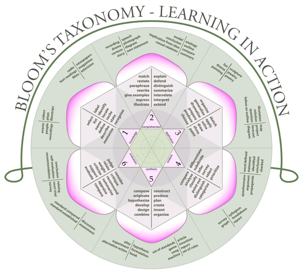 blooms-taxonomy-wheel