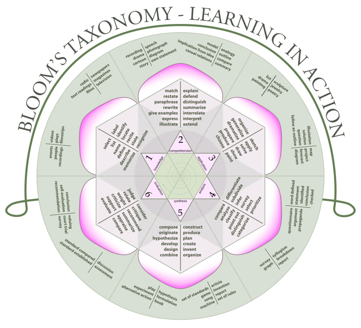 blooms-taxonomy-wheel